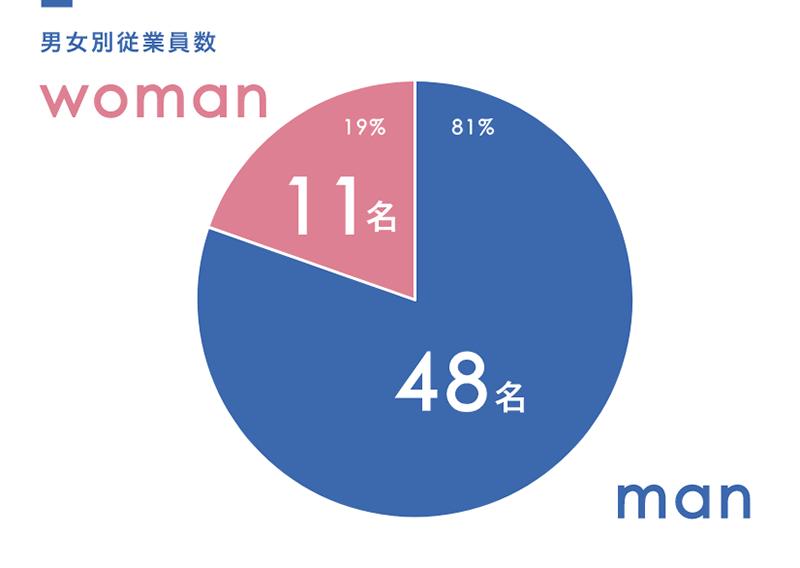 男女別従業員数